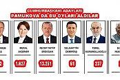 Pamukova'da 24 Haziran Milletvekili ve Cumhurbaşkanı Seçimi kesin sonuçları…