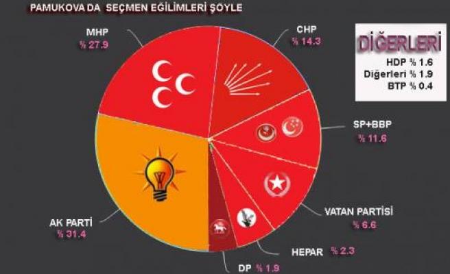Pamukovahaber Anketinde  MHP, AKP ye yaklaştı.